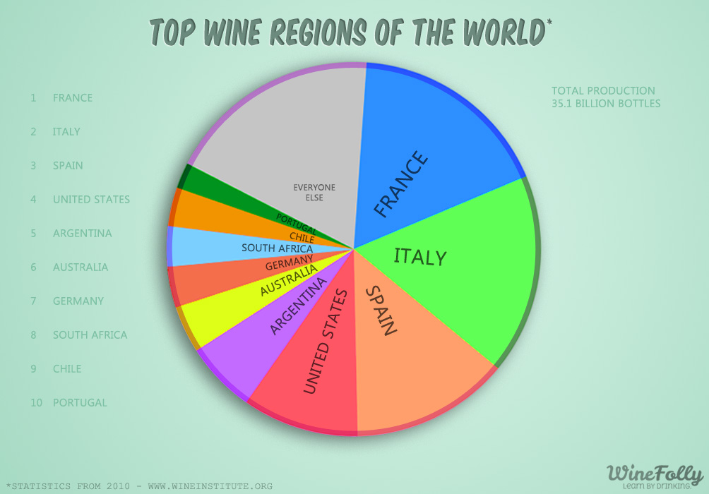 Top 10 Wine Regions of The World | Wine Folly