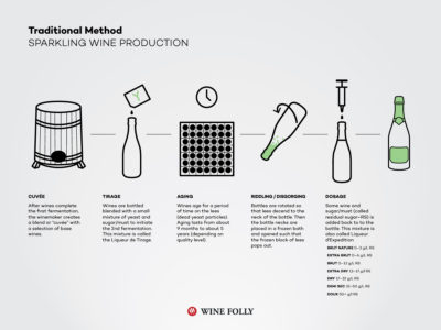 traditional-method-champenoise-sparkling-wine-champagne