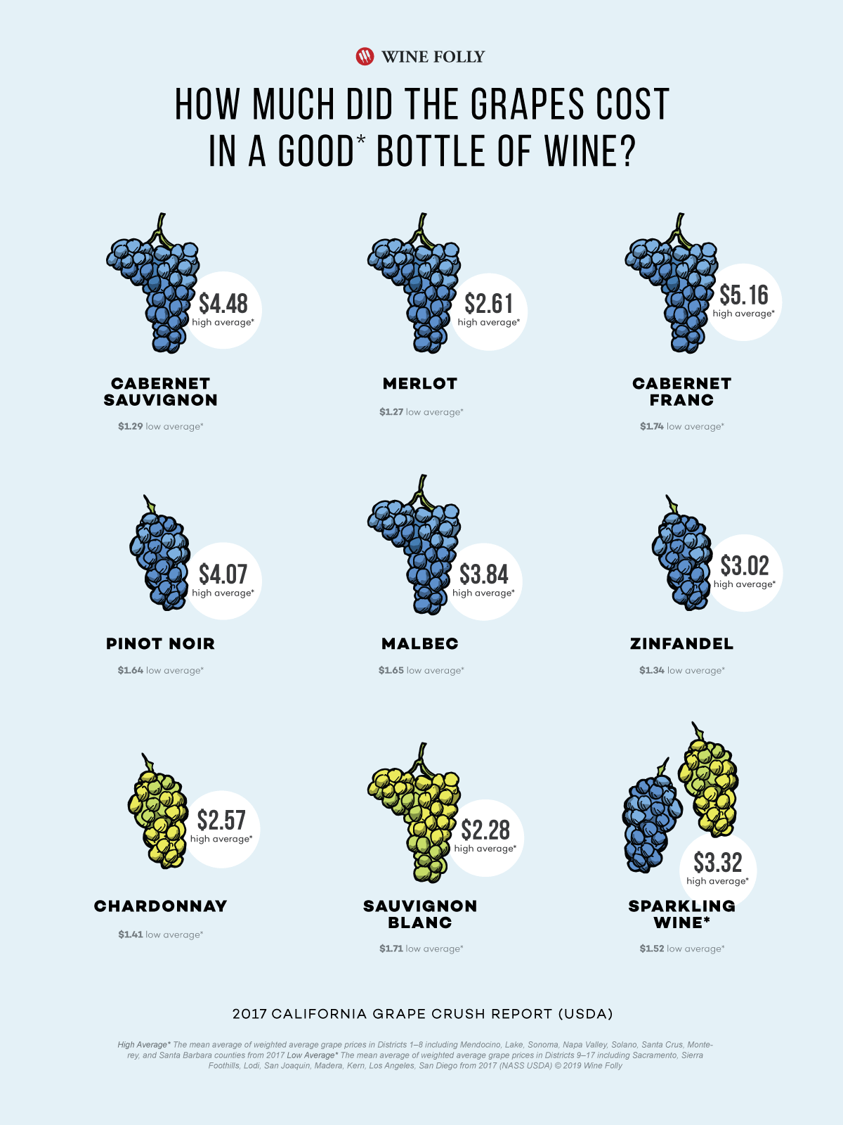 The actual cost of the grapes in a single bottle of wine - Infographic  by Wine Folly