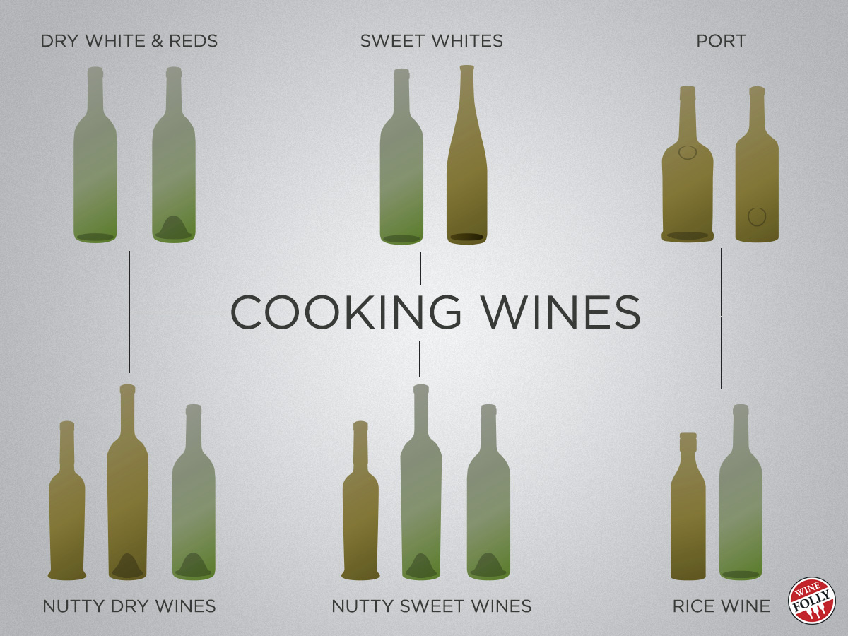 Types of Cooking wine