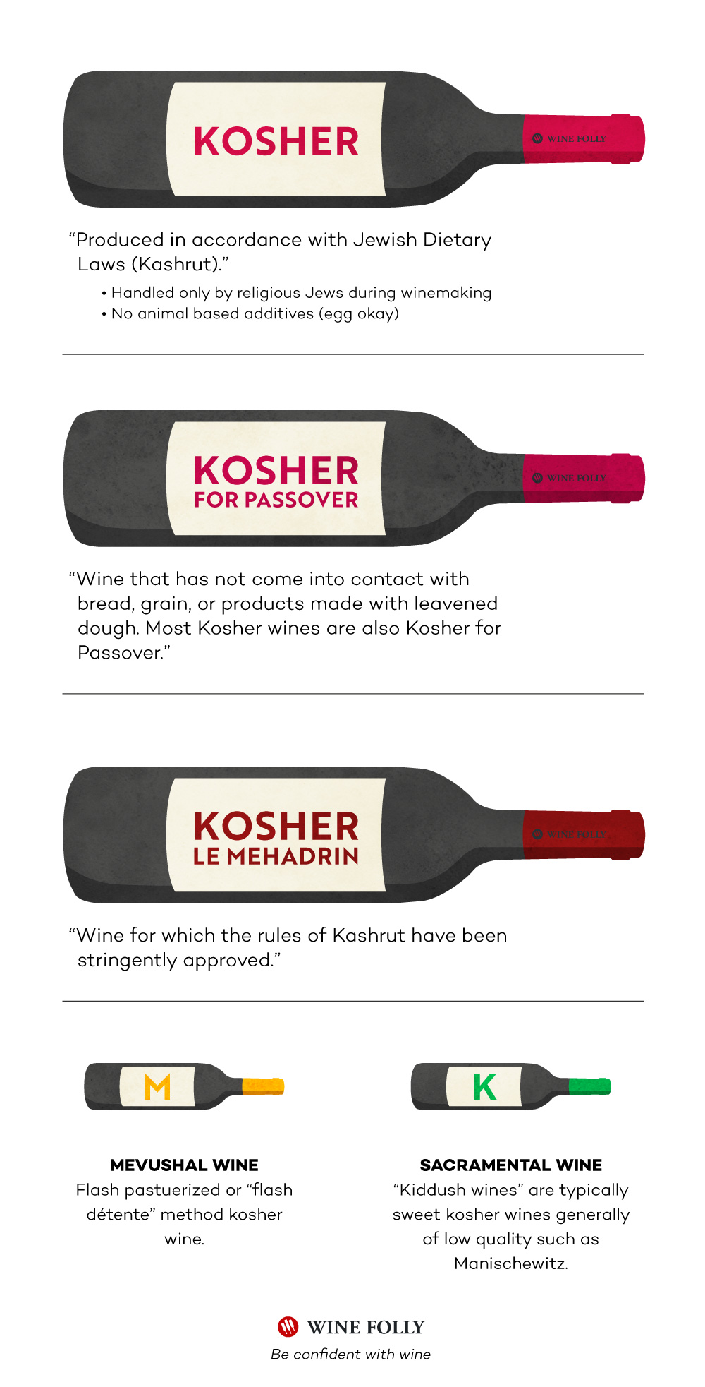 Types of Kosher Wines and What they mean. Infographic by WIne Folly