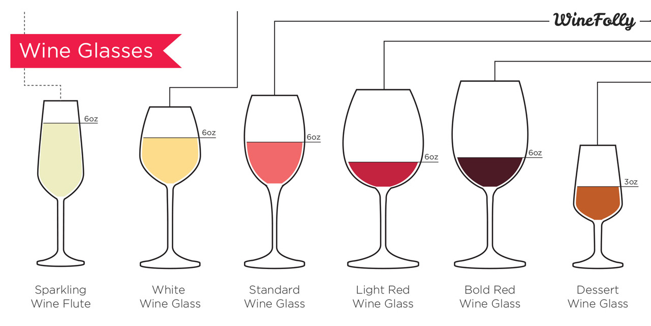 Types of Wines and Wine Glasses