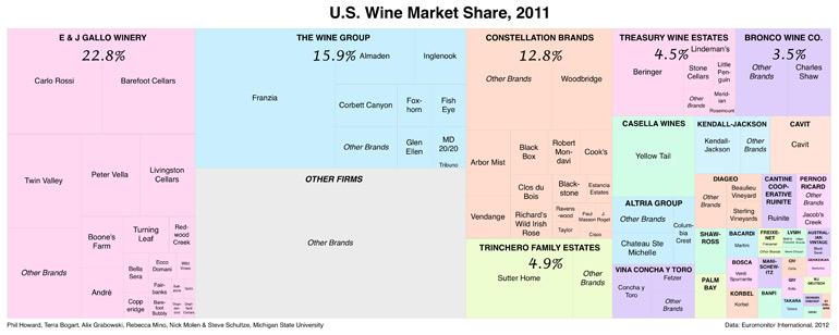 us-wine-market-share