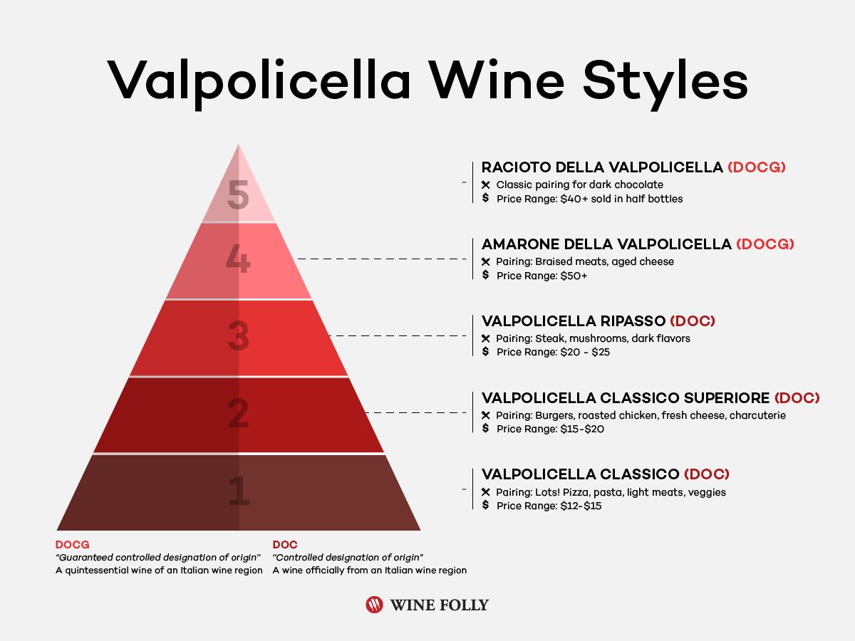Valpolicella wine style pyramid