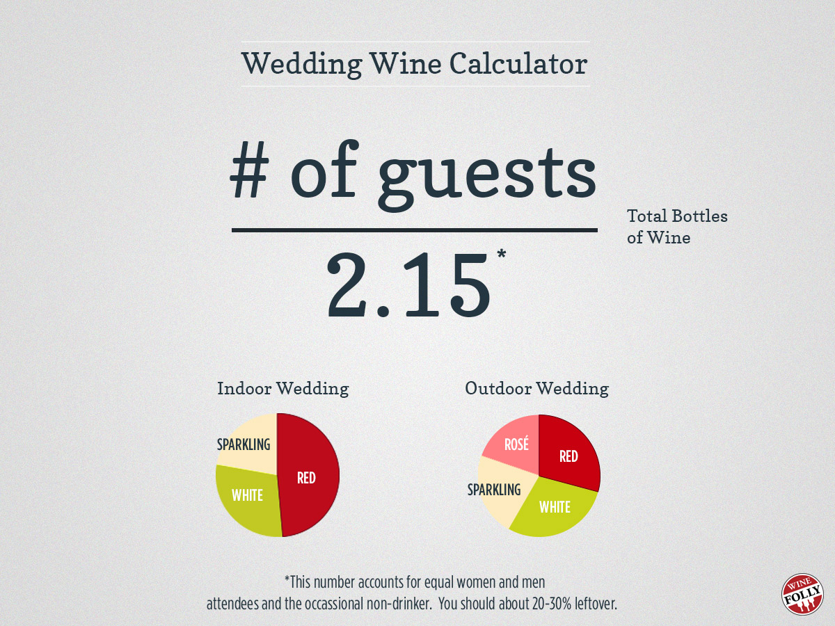 Wedding Wine Calculator