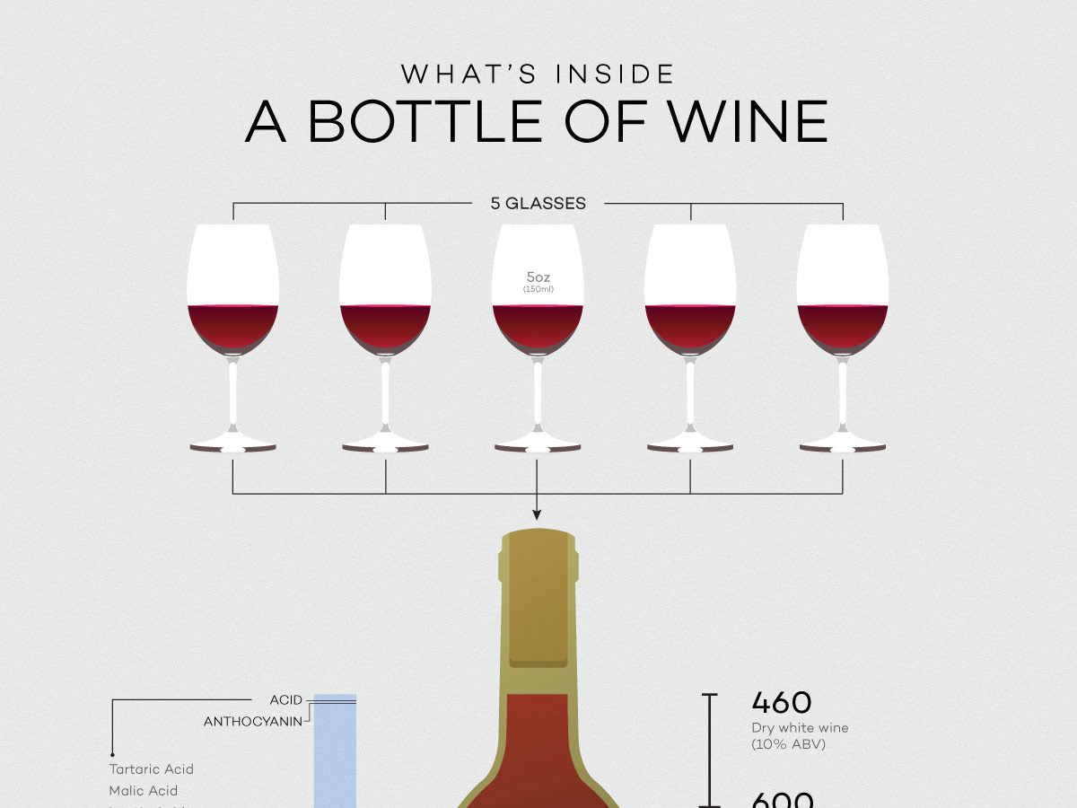 How Many Gles In A Bottle Of Wine