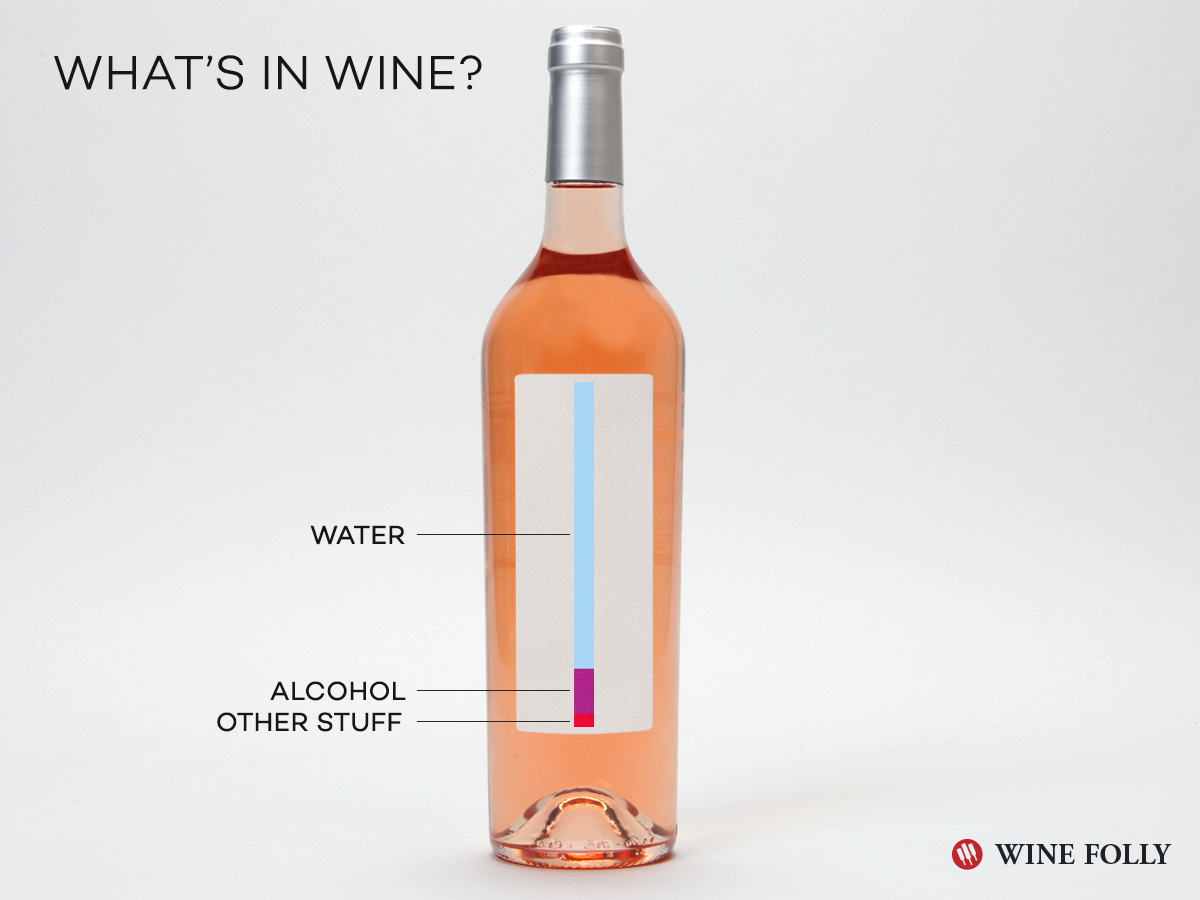 What's in wine