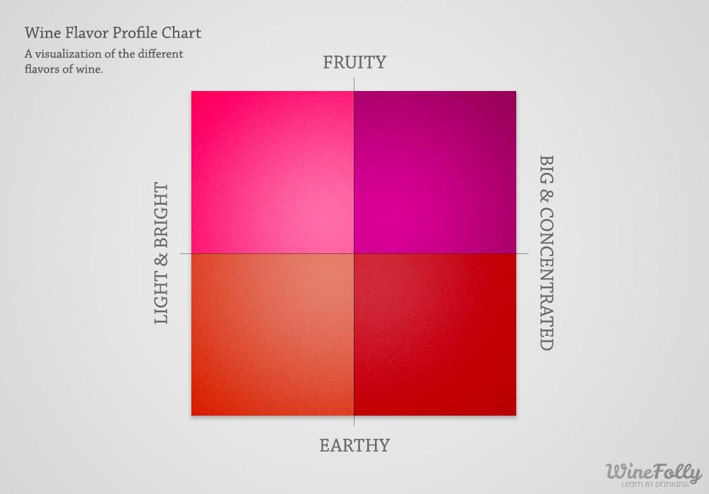 win-flavor-profile-chart