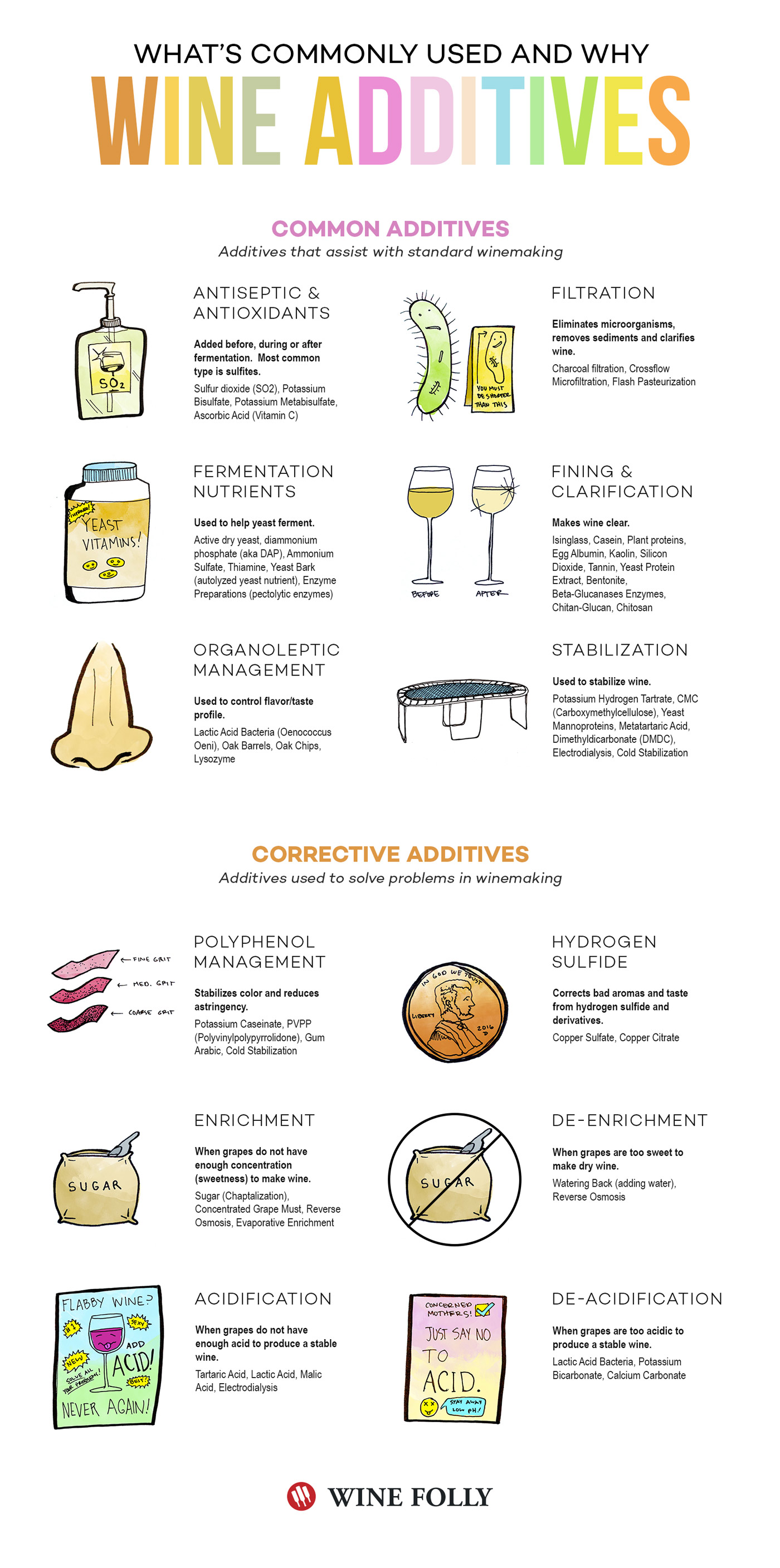 wine-additives-infographic-wine-folly