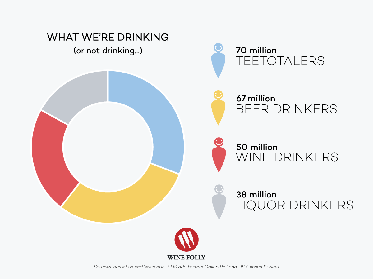wine-beer-liquor-drinkers-comparison