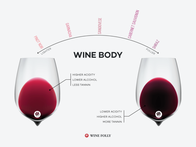 wine-body-infographic-winefolly-2
