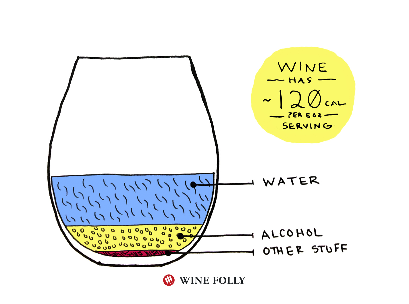 Wine Calories per 5 oz serving in a glass illustration by Wine Folly