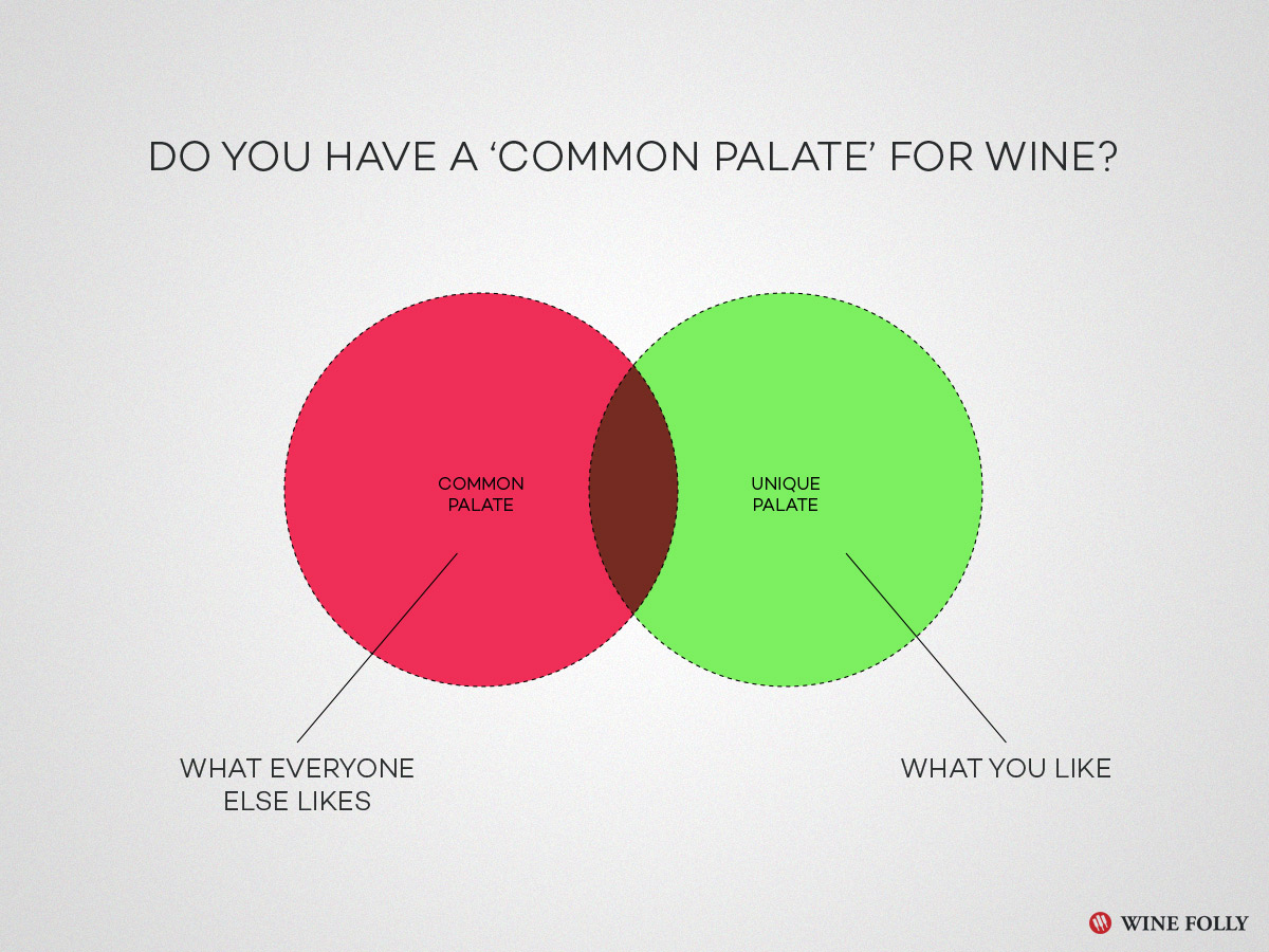 Do You have a Common Palate with Wine