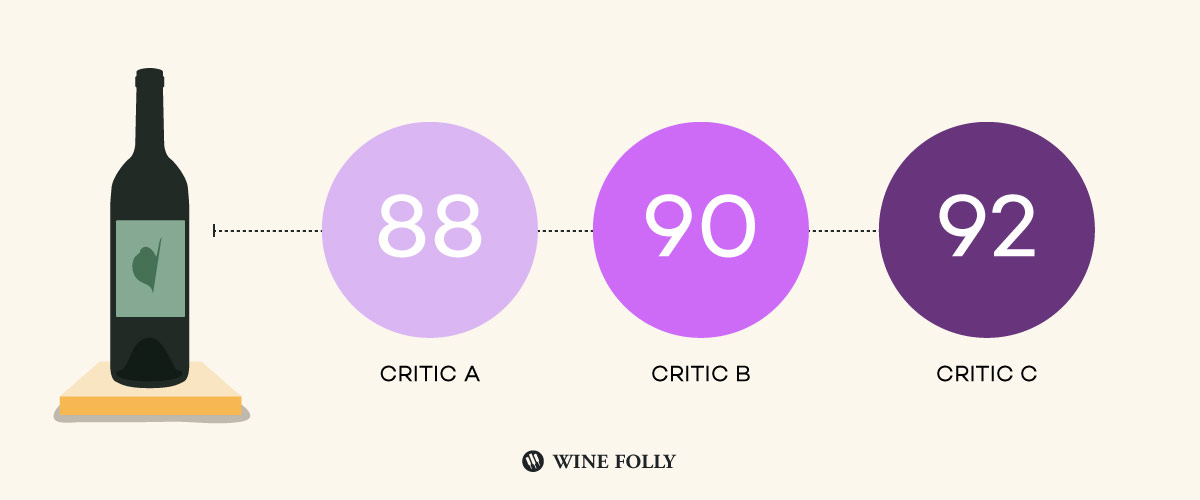 Wine Critics have different opinions