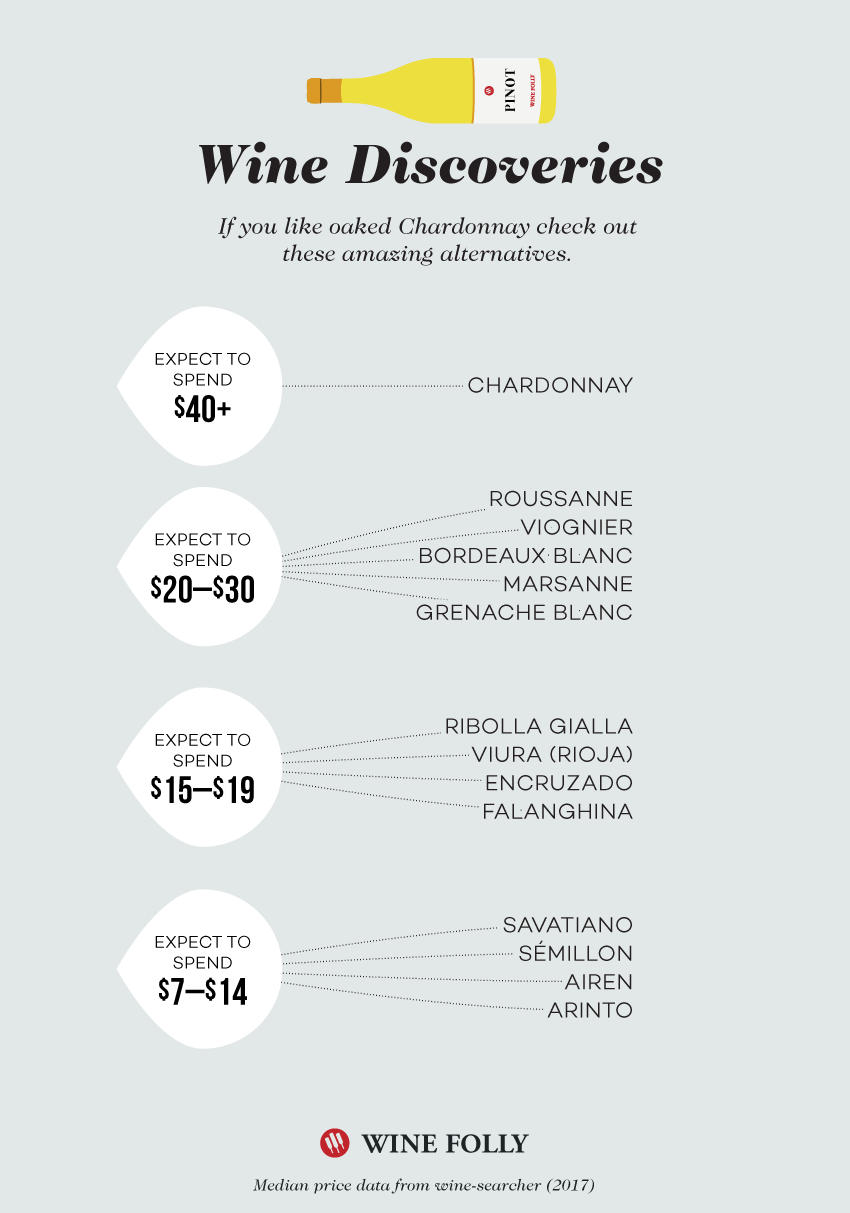Discover great alternatives to oaked Chardonnay - Wine Discovery Chart by Wine Folly