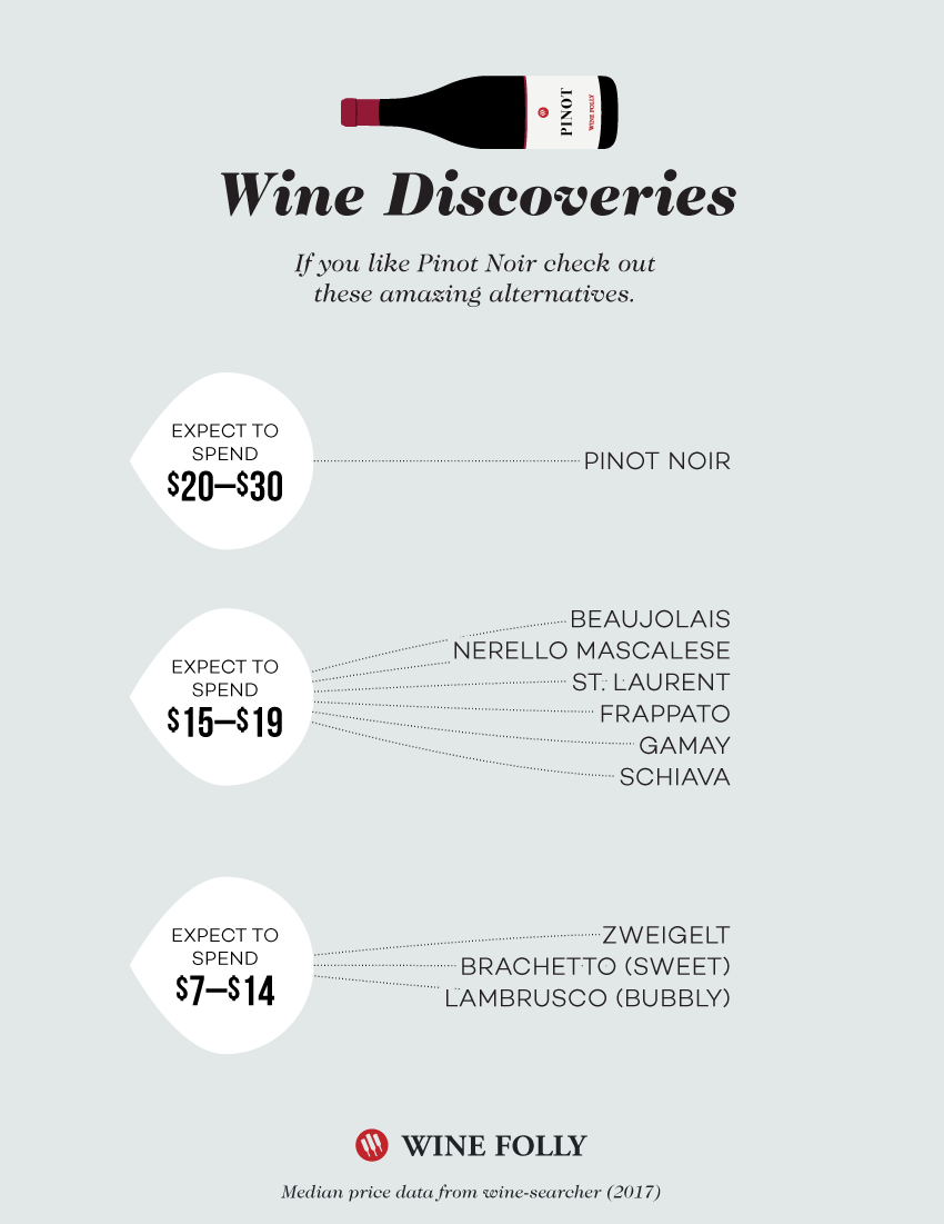 Great alternatives to Pinot Noir - Wine Discovery Chart by Wine Folly