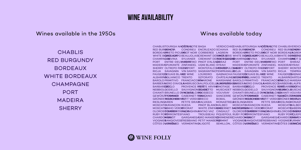 What wines were available in the 1950s compared to today