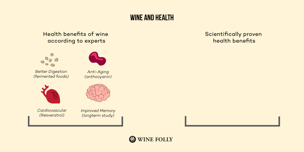 Health benefits of wine compared to scientifically proven health benefits