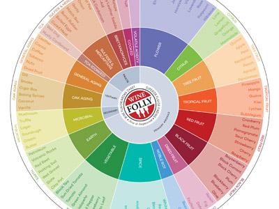 wine-flavor-chart-wheel