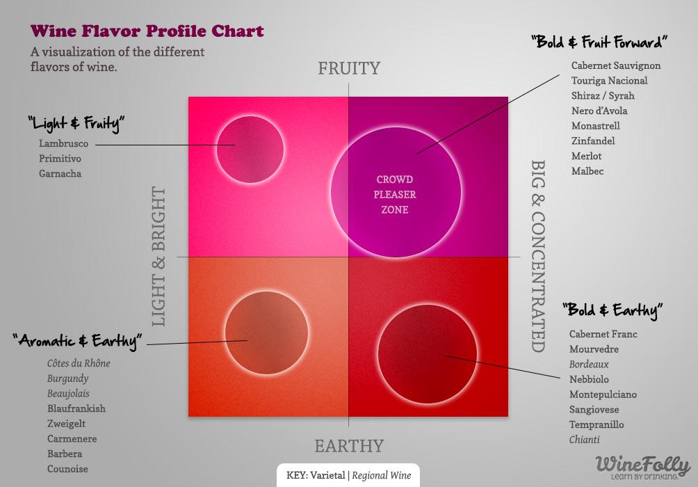 Wine Flavor Crowd Pleaser Wine Profile Chart