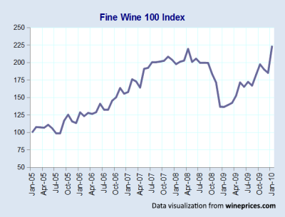 wine-investment-funds-wine-prices