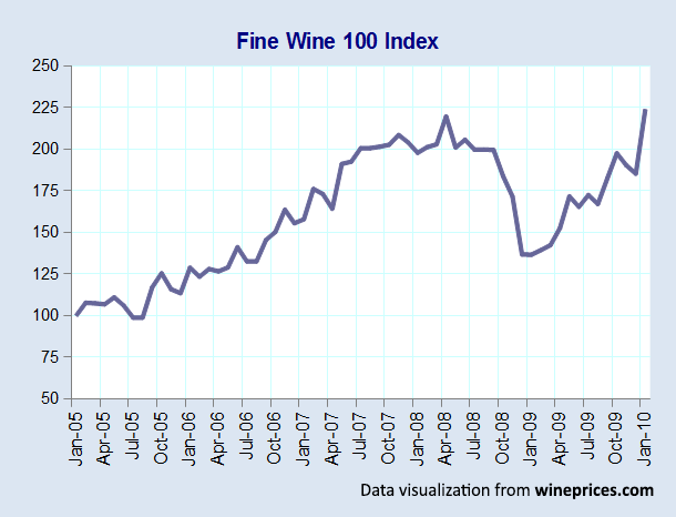 Getting Started with Wine Investments | Wine Folly