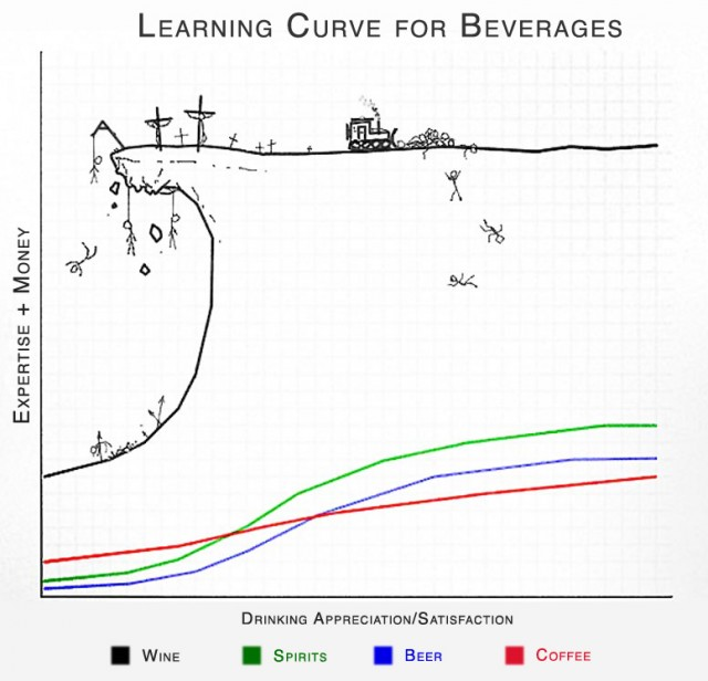 Wine Learning Curve