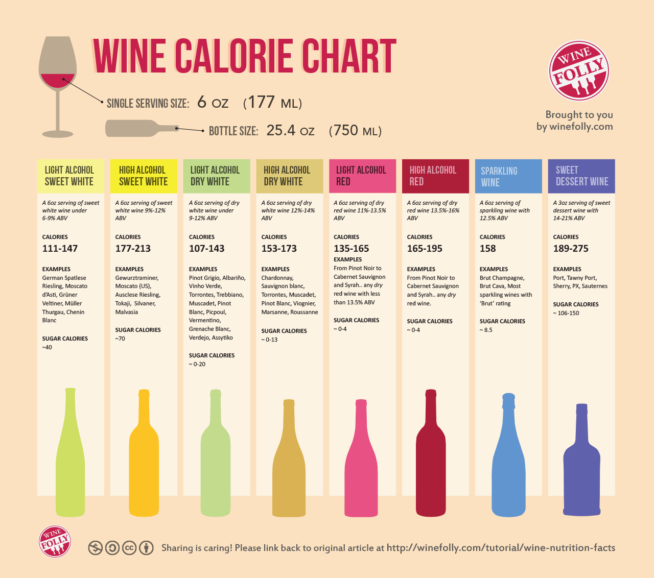 wine nutrition facts calorie chart