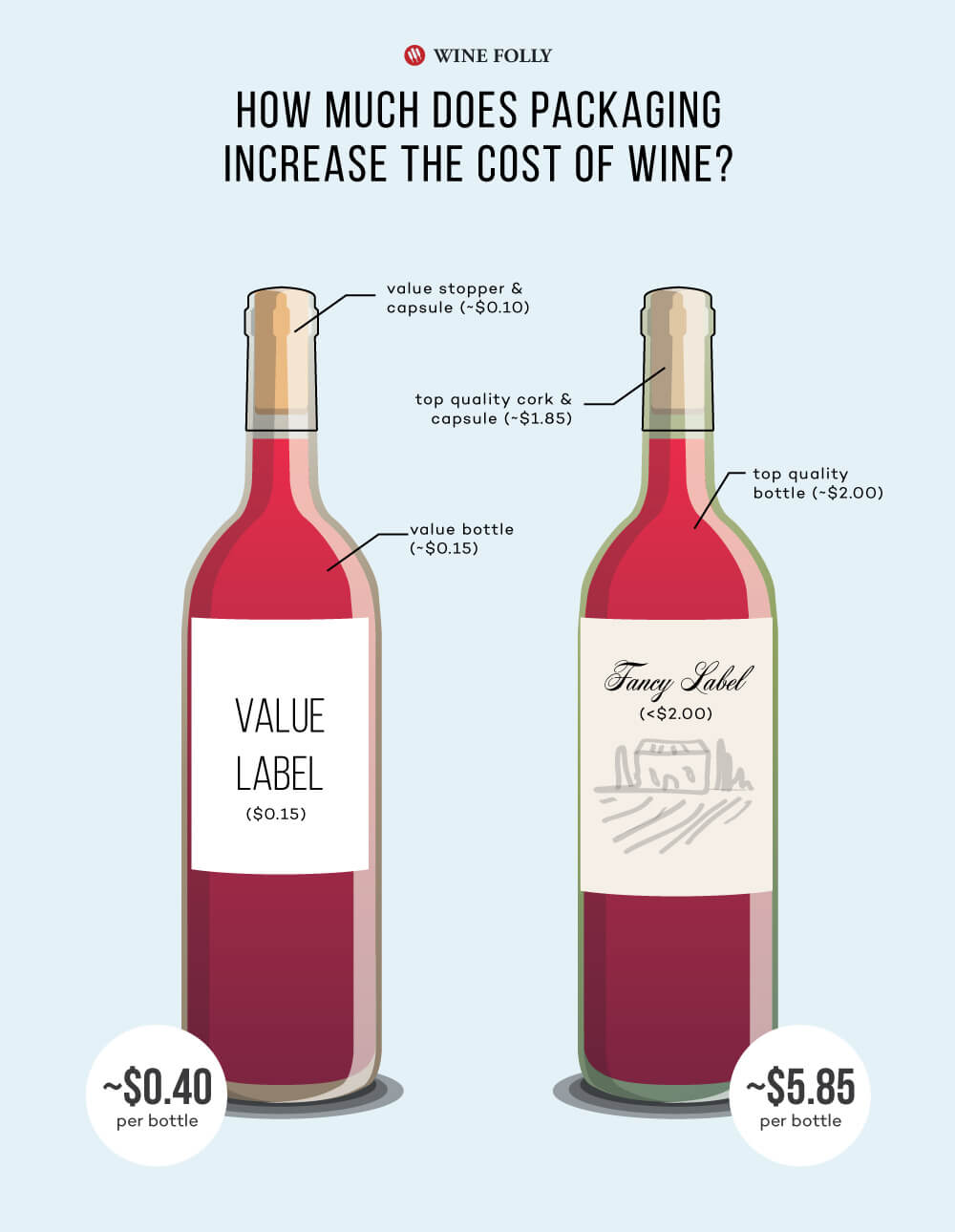 The cost of wine packaging and how it affects the price of a bottle of wine - 2019 Wine Folly infographic