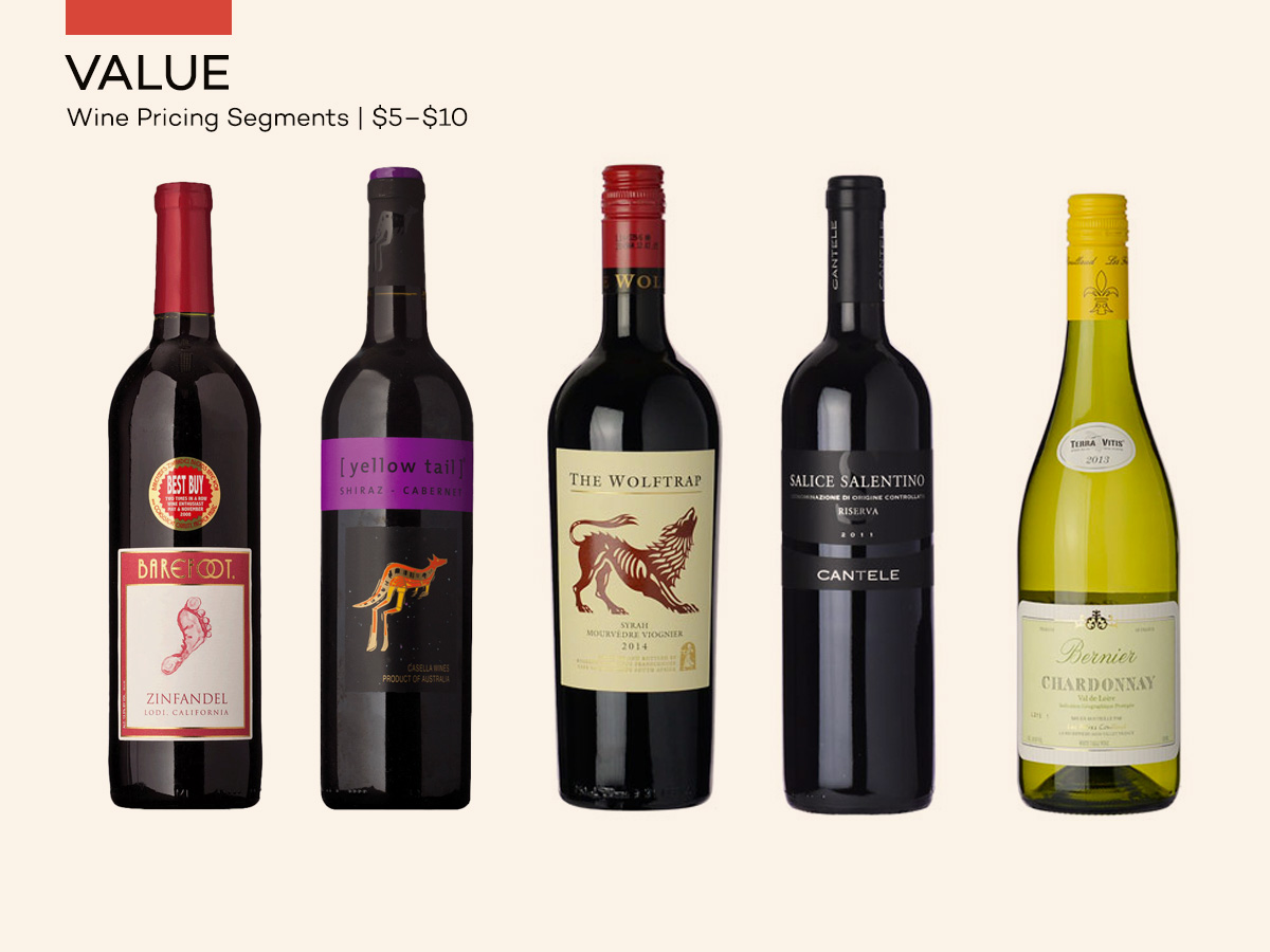 Wine Pricing - Value Wines