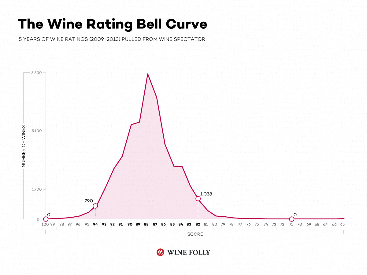 See where most wines actually lie in the rating system on Wine Spectator