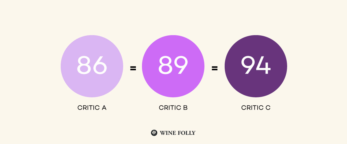 wine scores critic ratings
