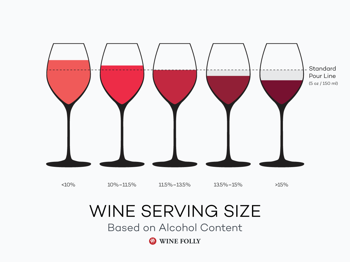 wine-serving-size-based-on-alcohol-content
