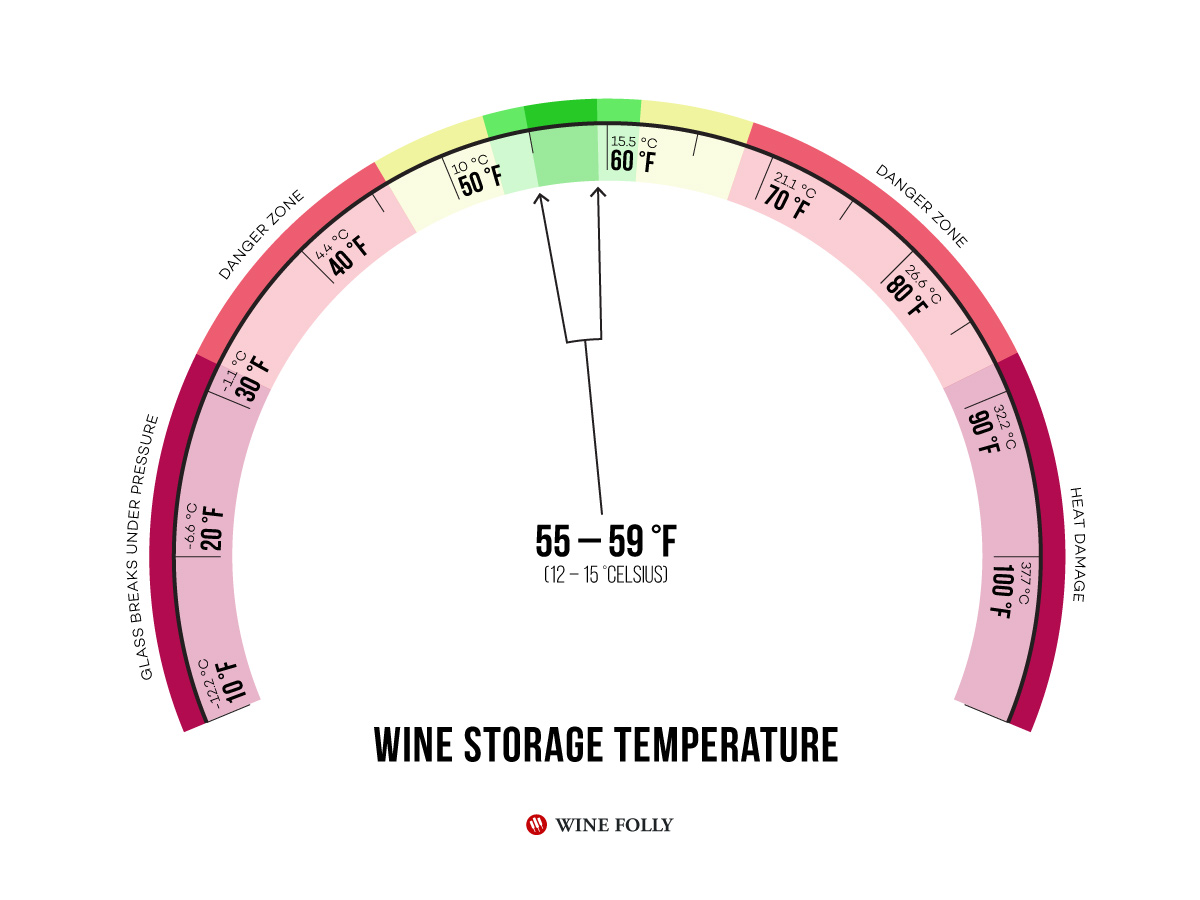 Image result for best temperature for wine