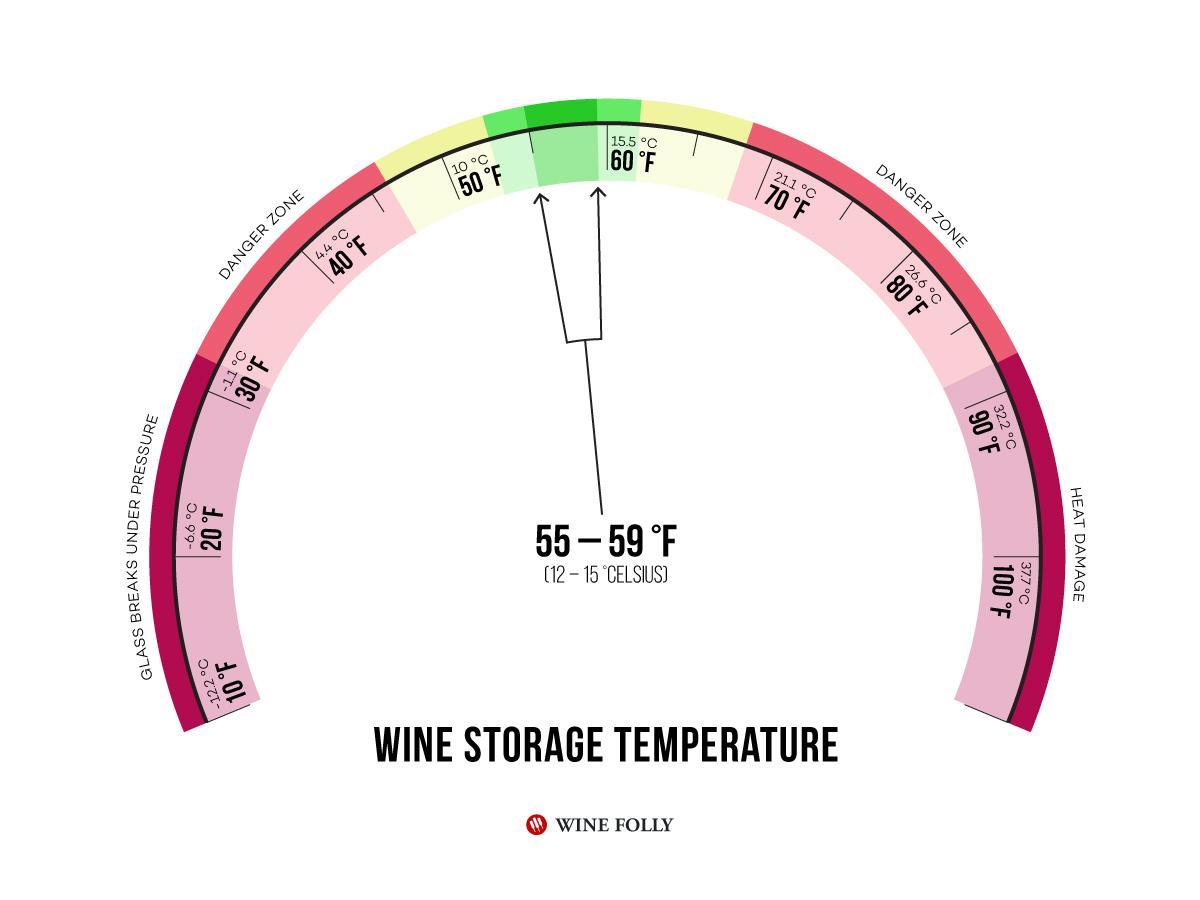 Wine Cellar Storage Temperature Best Practices