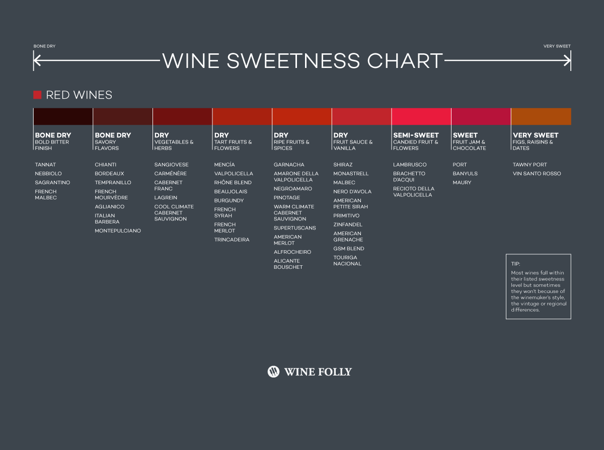 Red wine sweetness chart by Wine Folly