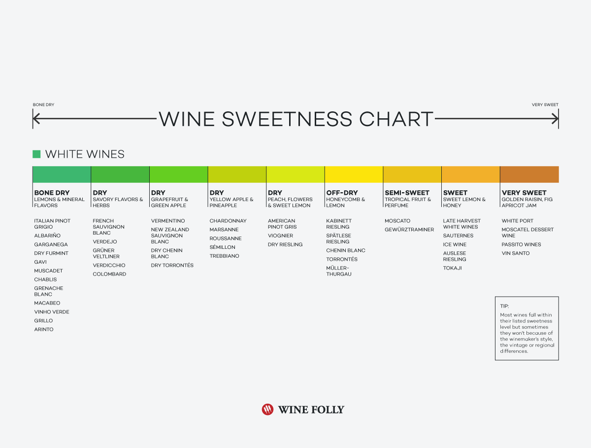 White wine sweetness chart by Wine Folly