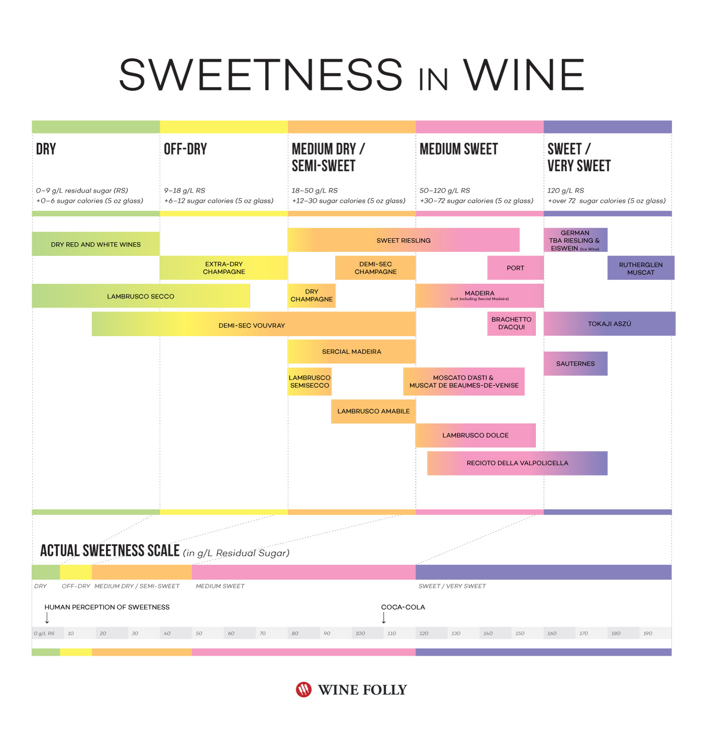 Sweetness in Wine Chart by Wine Folly
