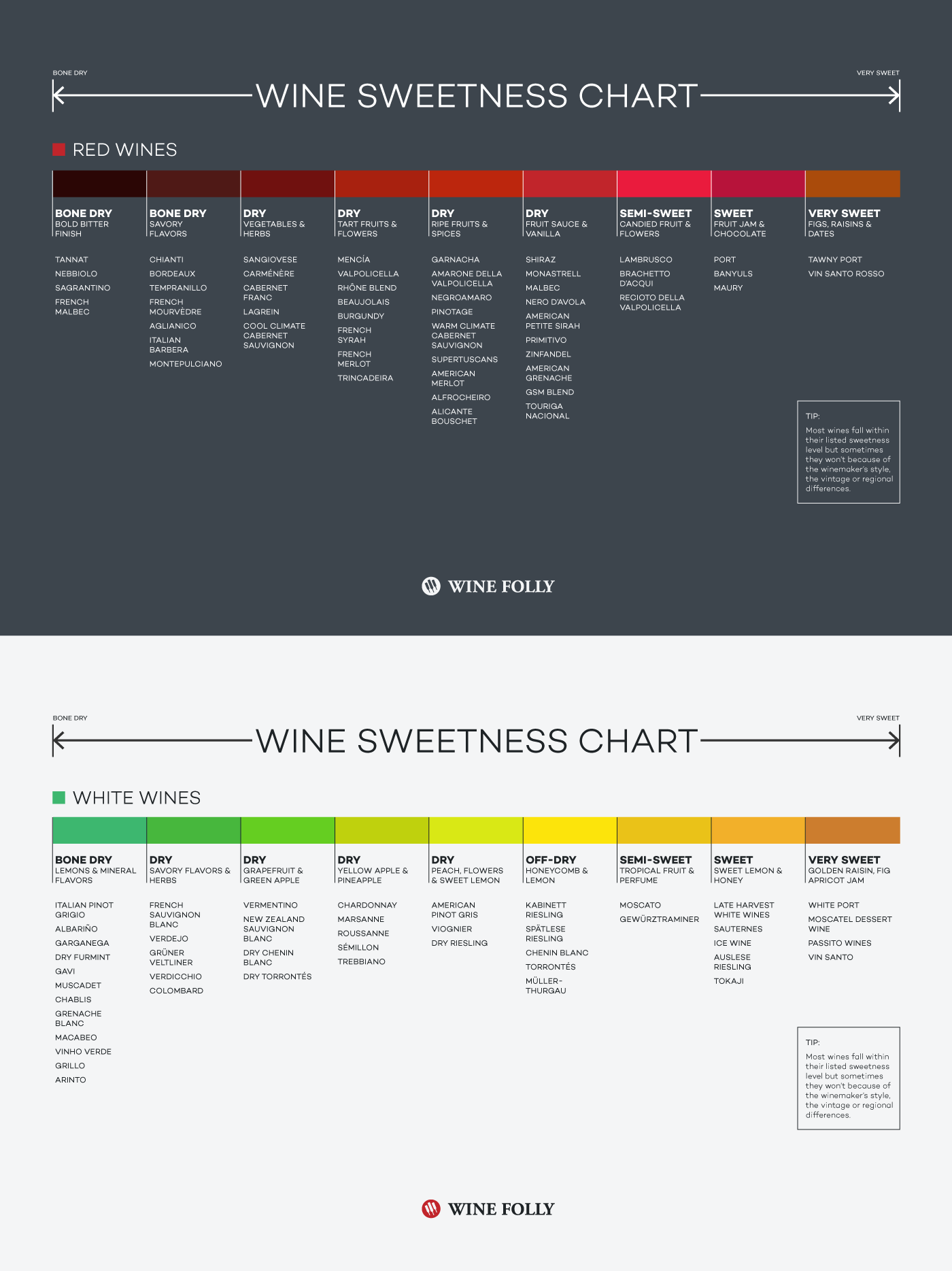 Wine Sweetness Chart Wine Folly