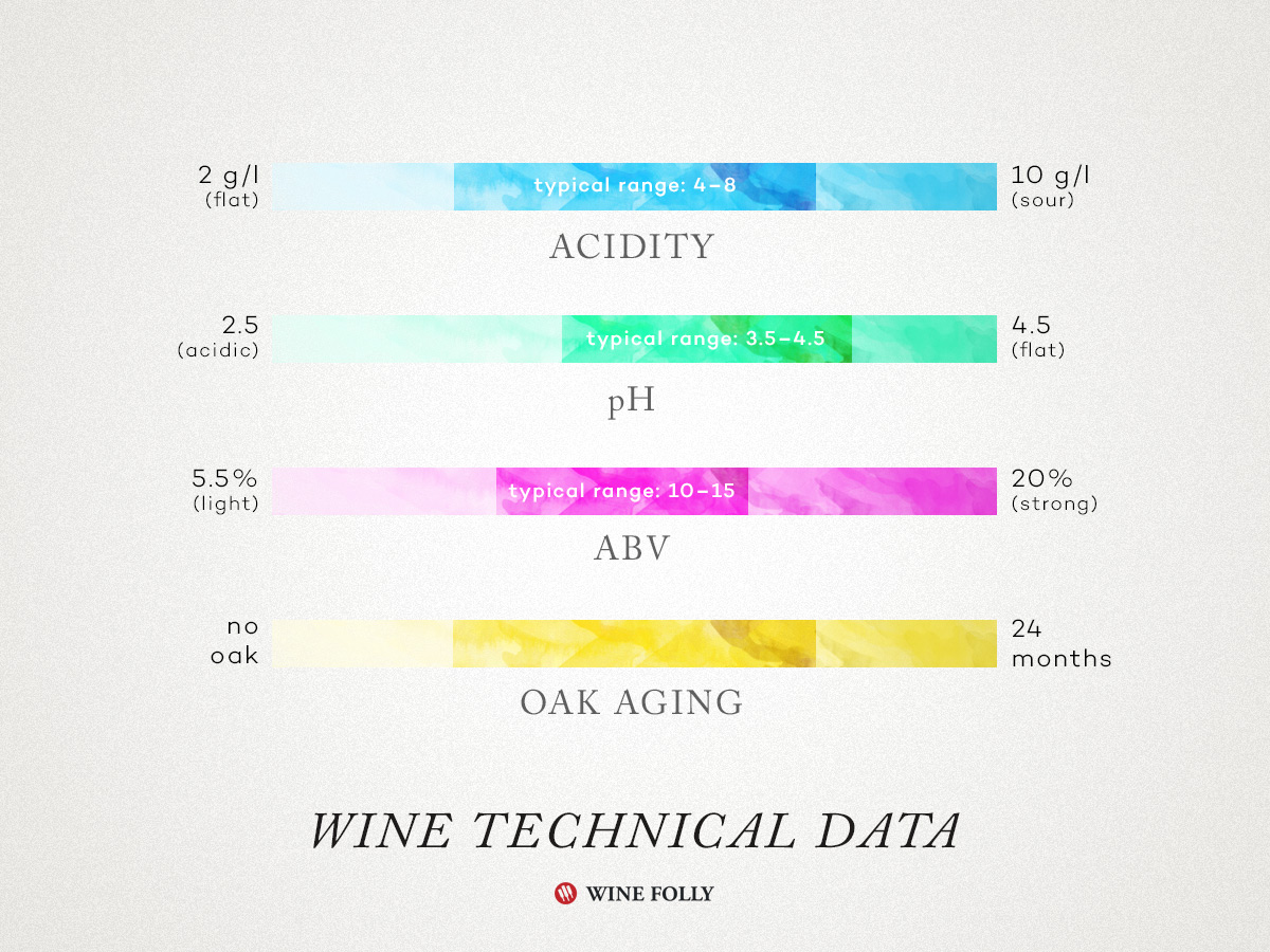 wine-tech-sheets