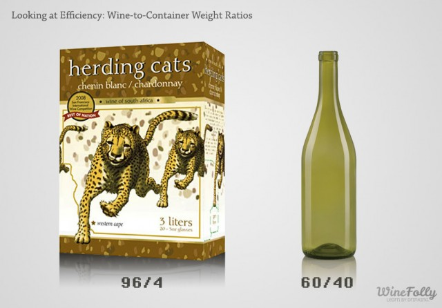 wine-to-container-weight-ratios-box-vs-glass