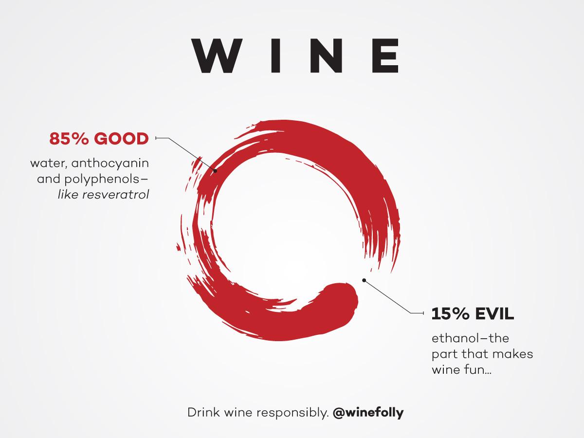 Wine vs Health