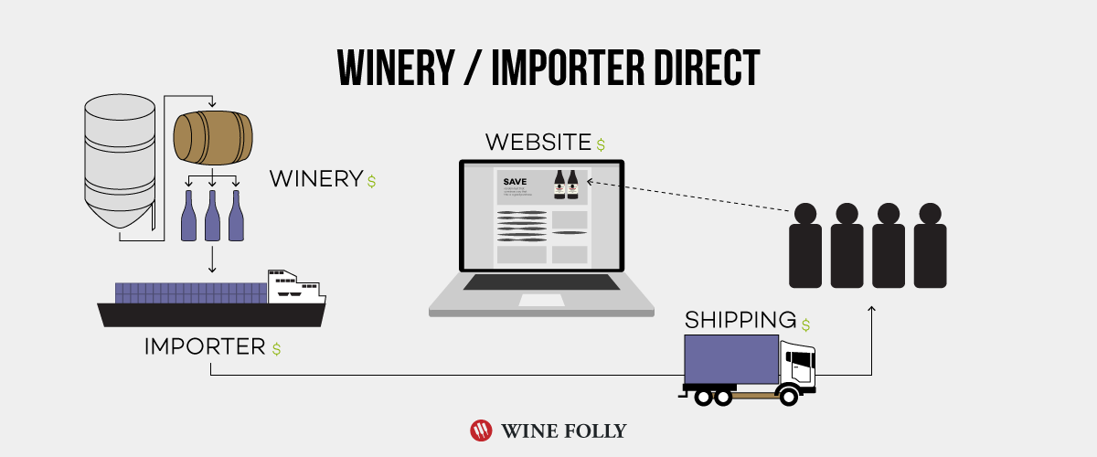 Winery Direct and Importer Direct Wine