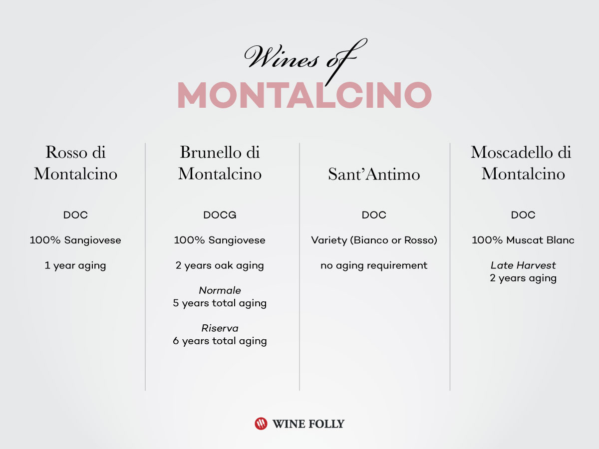 The wines of Montalcino