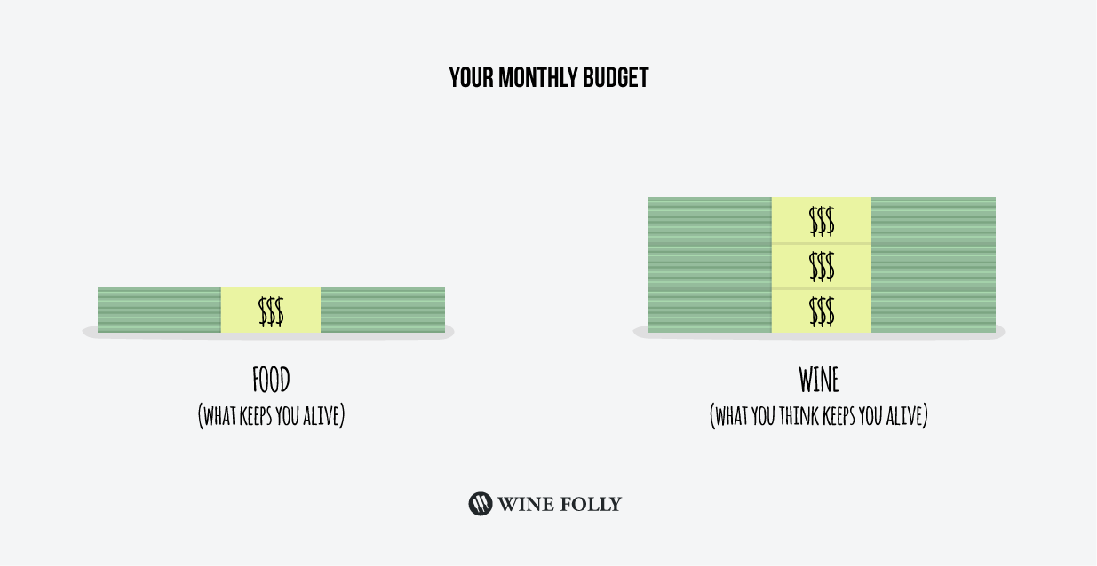 Your monthly wine budget